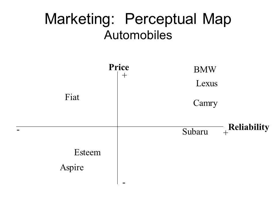 Social Marketing: Perceptual Map UW Commuting Options Cost Convenience - - + + Mass transit Biking Driving alone Carpool