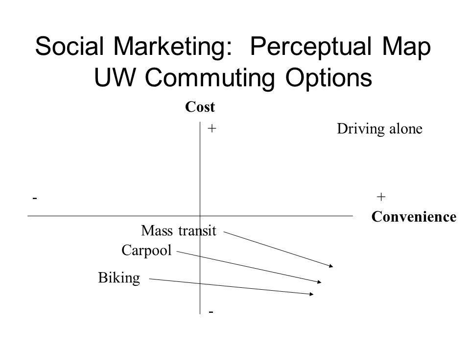 Social Marketing: Perceptual Map UW Commuting Options Cost Convenience - - + + Mass transit Biking Driving alone Carpool