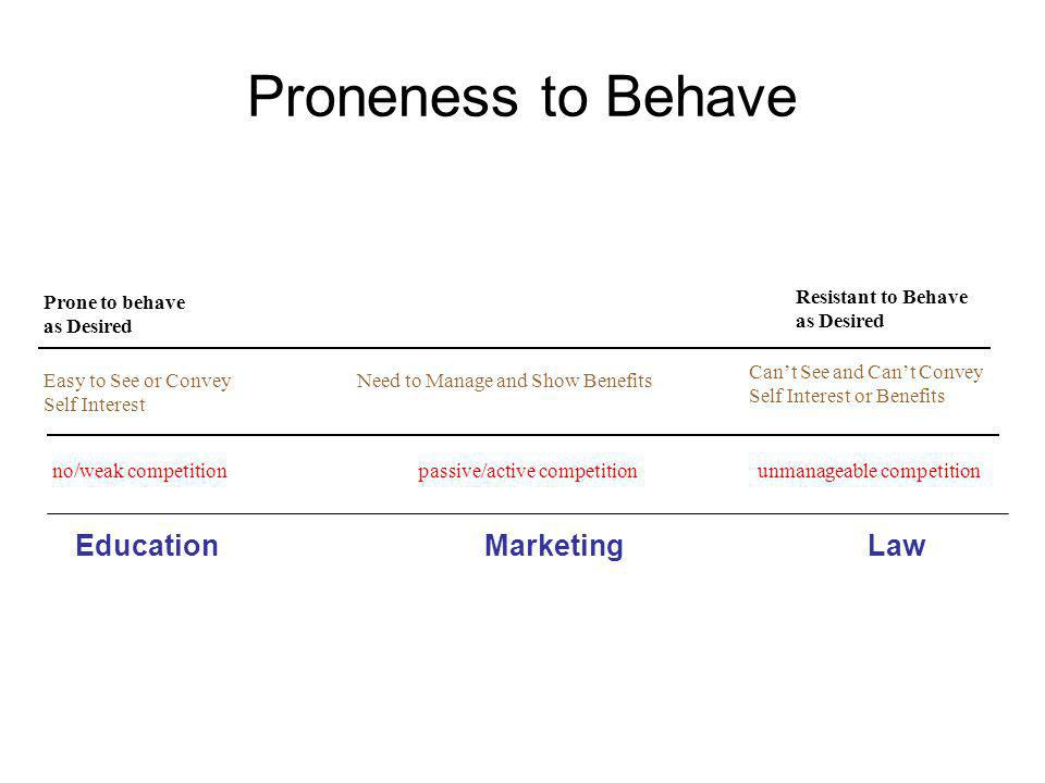 Proneness to Behave Prone to behave as Desired Resistant to Behave as Desired Easy to See or Convey Self Interest Need to Manage and Show Benefits Cant See and Cant Convey Self Interest or Benefits EducationMarketingLaw no/weak competitionpassive/active competitionunmanageable competition