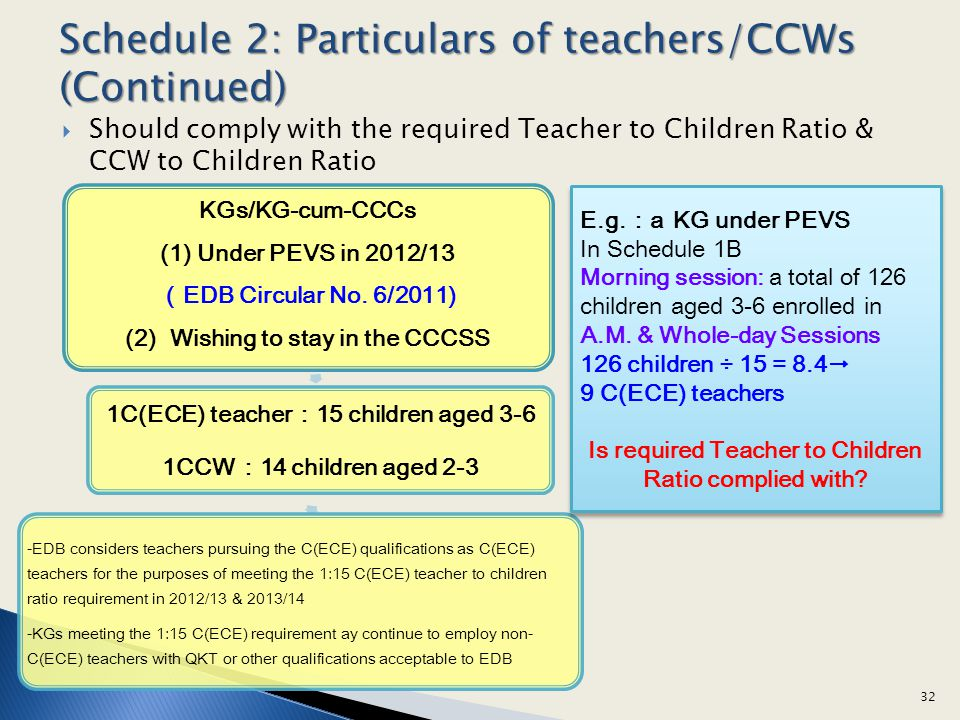 Should comply with the required Teacher to Children Ratio & CCW to Children Ratio 32 KGs/KG-cum-CCCs (1) Under PEVS in 2012/13 EDB Circular No. 6/2011