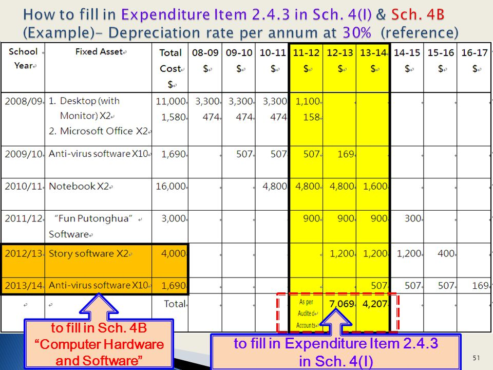 How to fill in Expenditure Item 2.4.3 in Sch. 4(I) & Sch. 4B (Example)- Depreciation rate per annum at 30% (reference) to fill in Expenditure Item 2.4