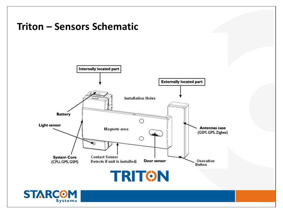 Triton – Sensors Schematic