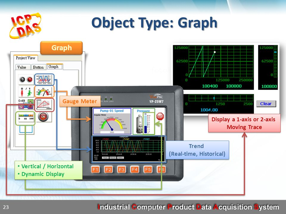 Graph Object Type: Graph ICP DAS www.icpdas.com service@icpdas.com 23 Display a 1-axis or 2-axis Moving Trace Vertical / Horizontal Dynamic Display Vertical / Horizontal Dynamic Display Trend (Real-time, Historical) Gauge Meter