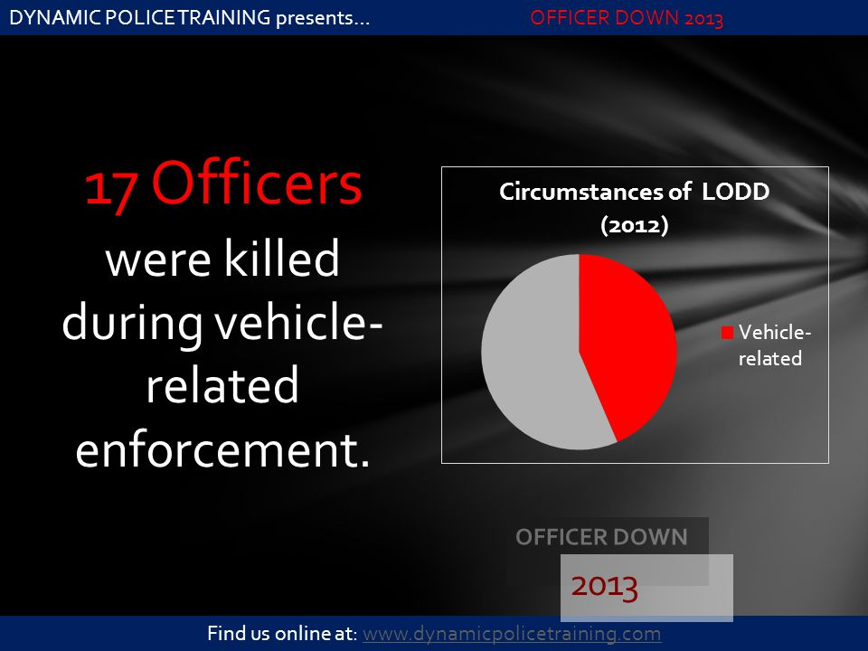 DYNAMIC POLICE TRAINING presents…OFFICER DOWN 2013 Find us online at: www.dynamicpolicetraining.comwww.dynamicpolicetraining.com 17 Officers were kill