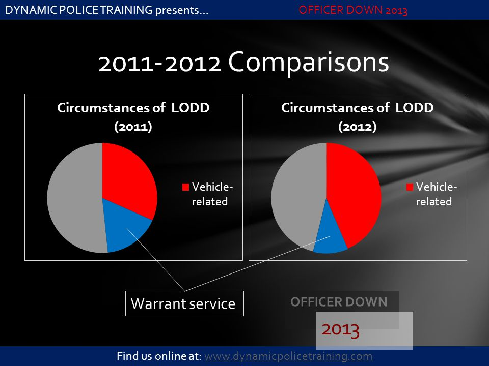 DYNAMIC POLICE TRAINING presents…OFFICER DOWN 2013 Find us online at: www.dynamicpolicetraining.comwww.dynamicpolicetraining.com 2011-2012 Comparisons