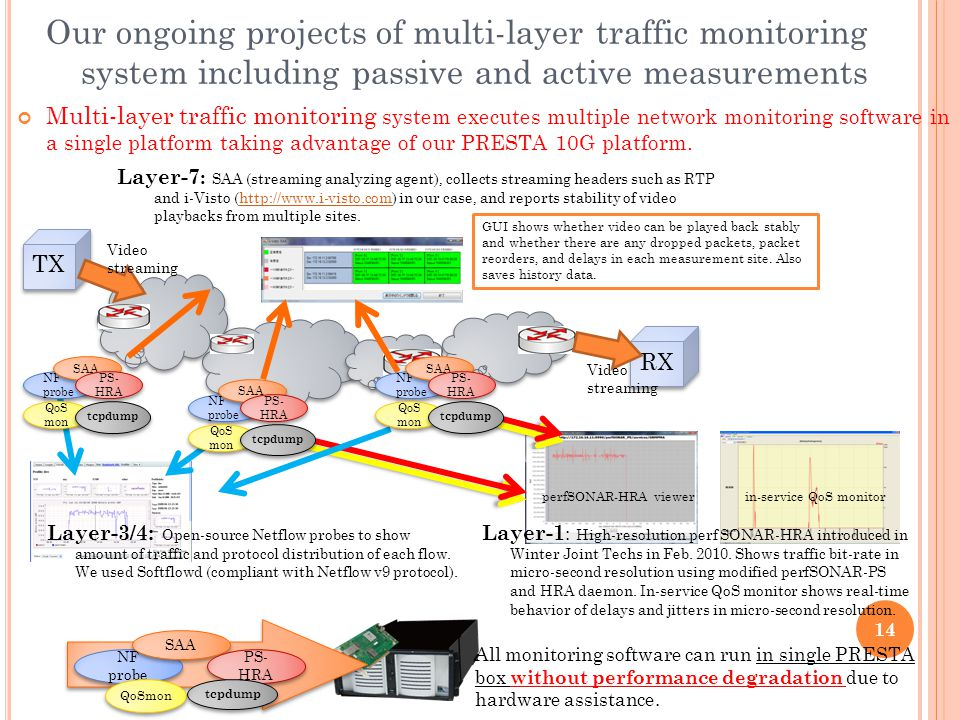 14 Multi-layer traffic monitoring system executes multiple network monitoring software in a single platform taking advantage of our PRESTA 10G platfor