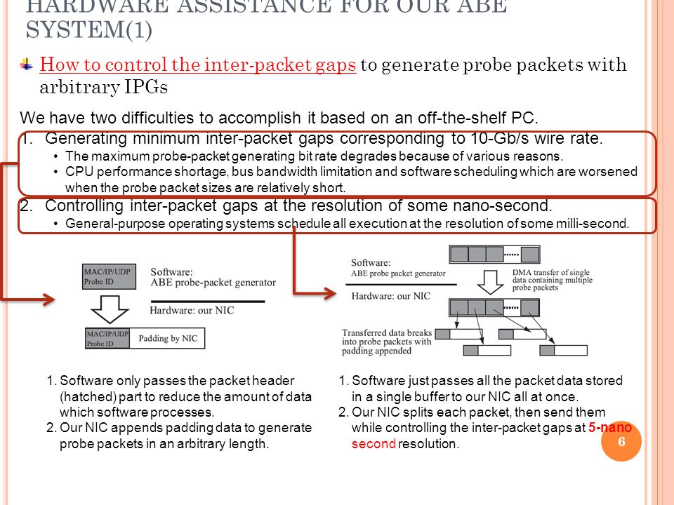 6 How to control the inter-packet gaps to generate probe packets with arbitrary IPGs HARDWARE ASSISTANCE FOR OUR ABE SYSTEM(1) We have two difficulties to accomplish it based on an off-the-shelf PC.