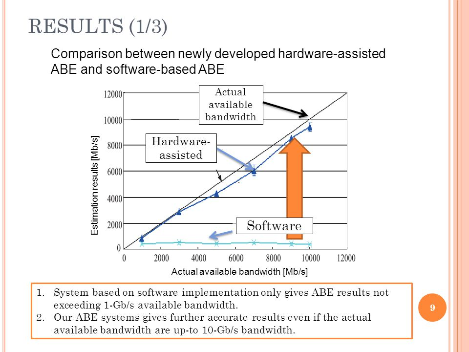 RESULTS (1/3) 9 Actual available bandwidth [Mb/s] Estimation results [Mb/s] Actual available bandwidth Software Hardware- assisted Comparison between
