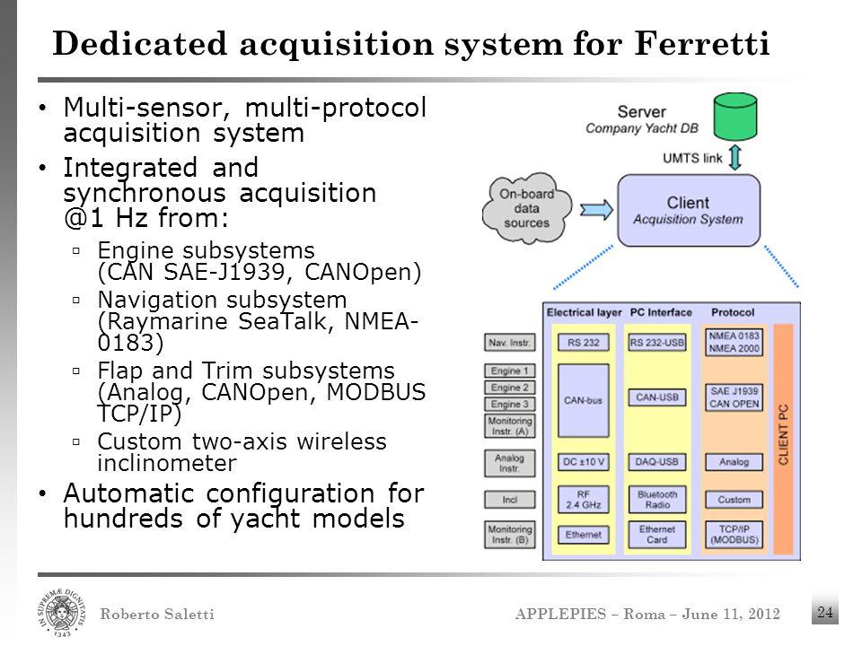 APPLEPIES – Roma – June 11, 2012 Roberto Saletti 24 Dedicated acquisition system for Ferretti Multi-sensor, multi-protocol acquisition system Integrat