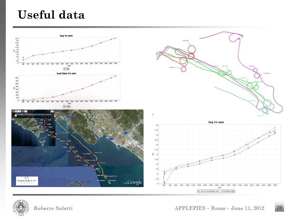 APPLEPIES – Roma – June 11, 2012 Roberto Saletti 26 Useful data
