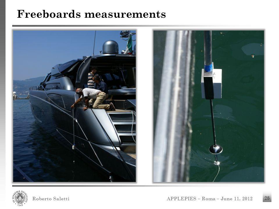 APPLEPIES – Roma – June 11, 2012 Roberto Saletti 28 Freeboards measurements