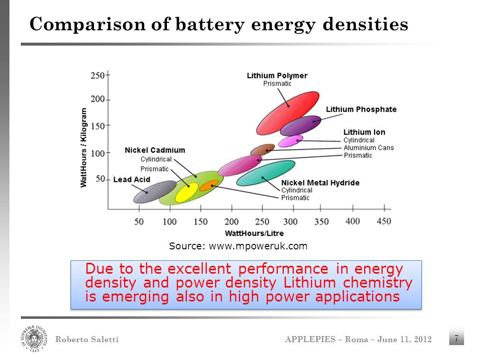 APPLEPIES – Roma – June 11, 2012 Roberto Saletti 7 Comparison of battery energy densities Source: www.mpoweruk.com Due to the excellent performance in