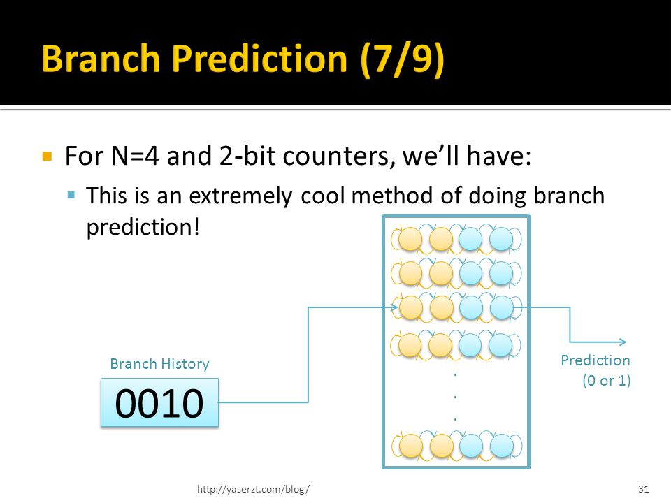 For N=4 and 2-bit counters, well have: This is an extremely cool method of doing branch prediction! http://yaserzt.com/blog/31...... 0010 Prediction (