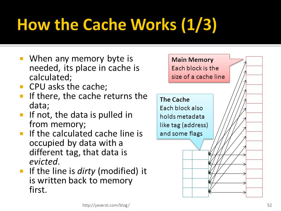 When any memory byte is needed, its place in cache is calculated; CPU asks the cache; If there, the cache returns the data; If not, the data is pulled