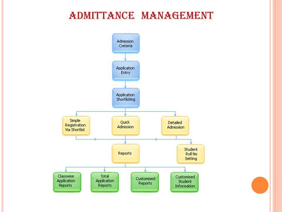 Admittance Management