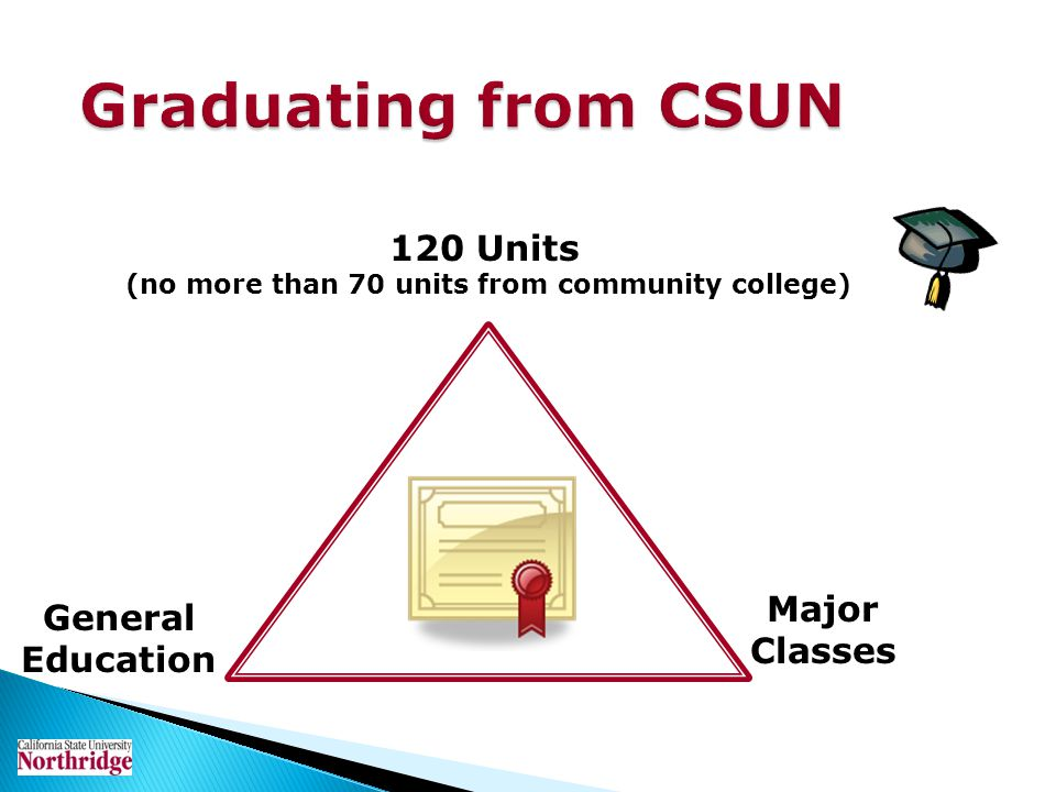 Graduating from CSUN General Education 120 Units (no more than 70 units from community college) Major Classes