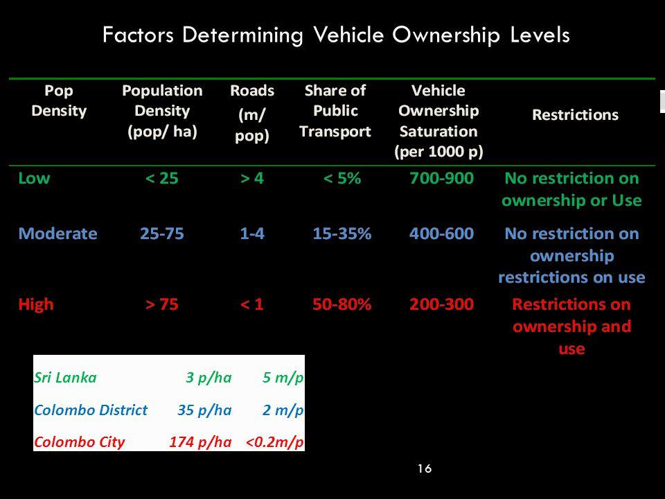 Factors Determining Vehicle Ownership Levels 16 Sri Lanka3 p/ha5 m/p Colombo District35 p/ha2 m/p Colombo City174 p/ha<0.2m/p