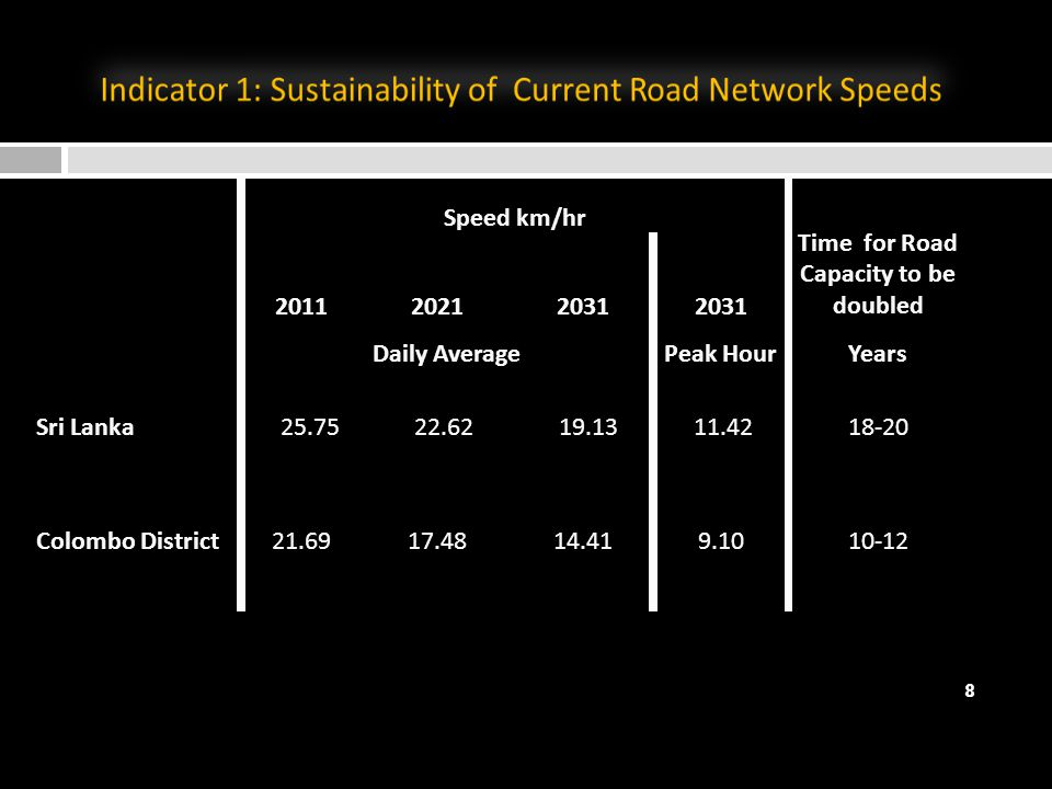 Speed km/hr Time for Road Capacity to be doubled 201120212031 Daily AveragePeak HourYears Sri Lanka 25.75 22.62 19.13 11.4218-20 Colombo District21.6917.4814.419.1010-12 8