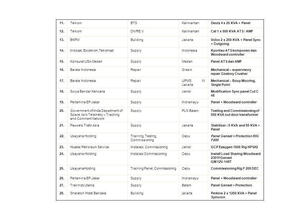 11.TelkomBTSKalimantanDeutz 4 x 25 KVA + Panel 12.TelkomDIVRE VKalimantanCat 1 x 500 KVA ATS / AMF 13.BKPMBuildingJakartaVolvo 2 x 250 KVA + Panel Sync + Outgoing 14.Indosat, Excelkom,TelkomselSupplyIndonesiaKyoritsu ATS komponen dan Woodward controller 15.Konsulat USA MedanSupplyMedanPanel ATS dan AMF 16.Barata IndonesiaRepairGresikMechanical – supervisory repair Giratory Crusher 17.Barata IndonesiaRepairUPMS IV Jakarta Mechanical – Bouy Mooring, Single Point 18.Surya Bandar KencanaSupplyJambiModification Sync panel Cut C 48 19.Pertamina EP JabarSupplyIndramayuPanel + Woodward controller 20.Government of India Department of Space, Isro Telemetry – Tracking and Comment Network SupplyPLN BatamTesting and Commissioning of 500 KVA out door transformer 21.Pauwels Trafo AsiaSupplyJakartaStabilizer : 5 KVA and 50 KVA + Panel 22.Usayana HoldingTraining, Testing, Commissioning CepuPanel Genset + Protection RIG F200 23.Huabei Petroleum ServiceInstalasi, CommissioningJambiGCP Easygen 1500 Rig HPS#2 24.Usayana HoldingInstalasi CommissioningCepuInstall Load Sharing Woodward 2301f/Genset GM 12V-149T 25.UsayanaHoldingTraining Panel, CommissioningCepuCommissioning Rig F 200 DEC 26.Pertamina EP JabarSupplyIndramayuPanel + Woodward controller 27.