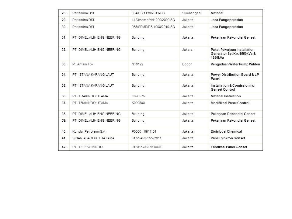 28.Pertamina DSI054/DSI1130/2011-DSSumbangselMaterial 29.Pertamina DSI1423/spmp/dsi1200/2009-SOJakartaJasa Pengoperasian 30.Pertamina DSI055/SPMP/DSI1000/2010-SOJakartaJasa Pengoperasian 31.PT.
