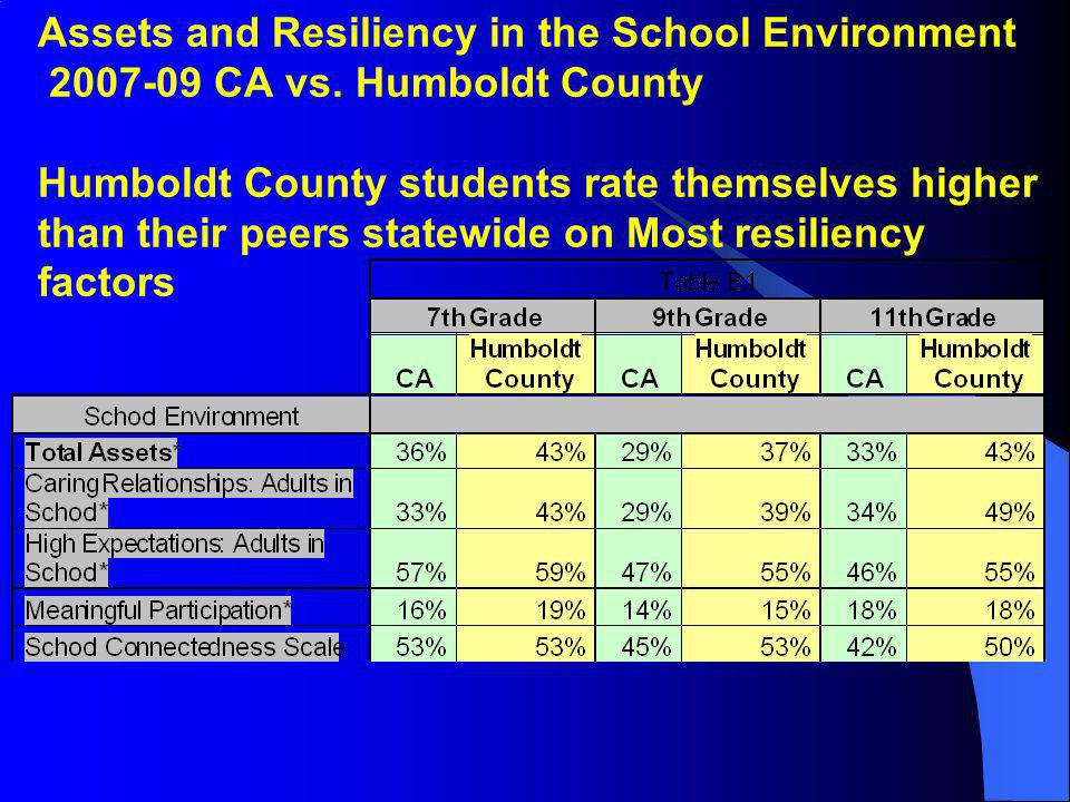 Assets and Resiliency in the School Environment 2007-09 CA vs. Humboldt County Humboldt County students rate themselves higher than their peers statew