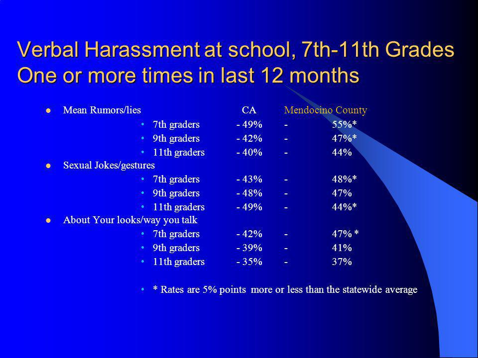 Verbal Harassment at school, 7th-11th Grades One or more times in last 12 months Mean Rumors/lies CAMendocino County 7th graders - 49% -55%* 9th grade