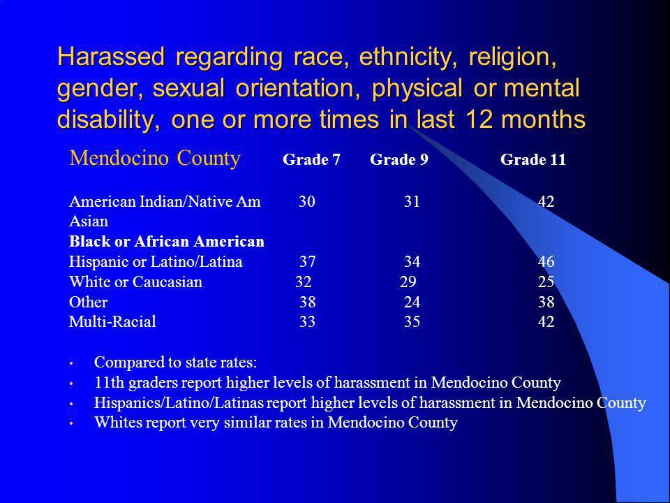 Harassed regarding race, ethnicity, religion, gender, sexual orientation, physical or mental disability, one or more times in last 12 months Mendocino