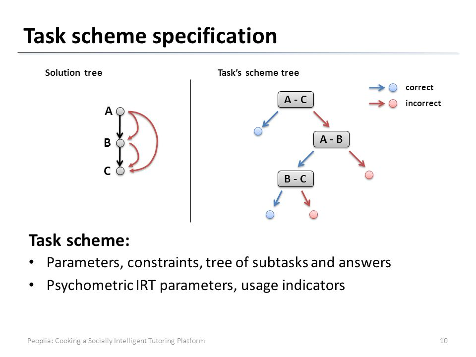 Task scheme specification A B C A - C A - B Solution tree B - C Tasks scheme tree Parameters, constraints, tree of subtasks and answers Psychometric IRT parameters, usage indicators Task scheme: correct incorrect 10Peoplia: Cooking a Socially Intelligent Tutoring Platform