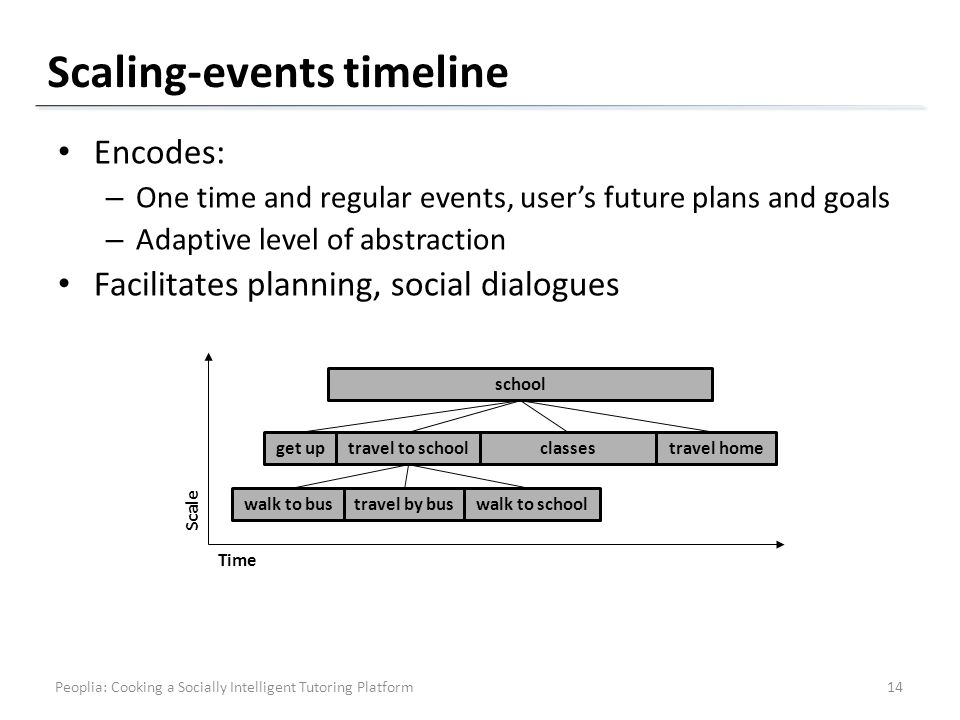 Scaling-events timeline Encodes: – One time and regular events, users future plans and goals – Adaptive level of abstraction Facilitates planning, social dialogues Time Scale school get uptravel to school travel homeclasses walk to bustravel by buswalk to school 14Peoplia: Cooking a Socially Intelligent Tutoring Platform