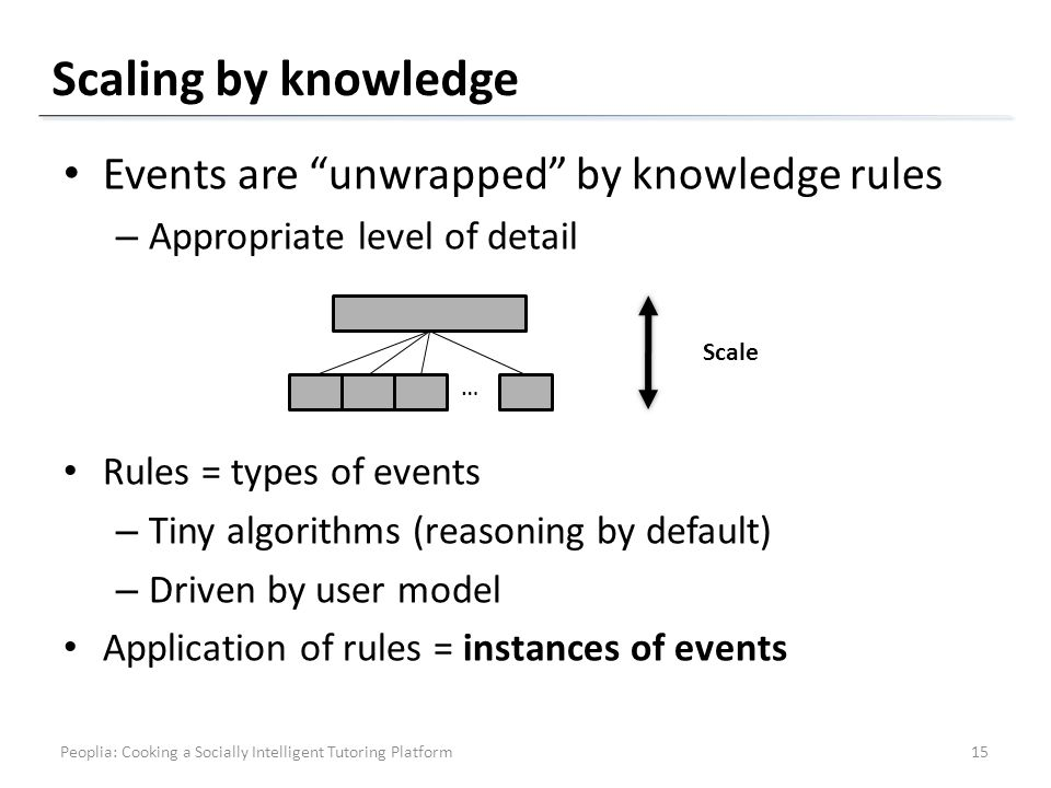 Scaling by knowledge Events are unwrapped by knowledge rules – Appropriate level of detail Rules = types of events – Tiny algorithms (reasoning by default) – Driven by user model Application of rules = instances of events … Scale 15Peoplia: Cooking a Socially Intelligent Tutoring Platform