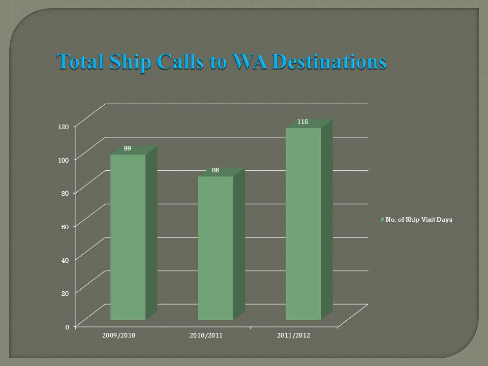 Total Ship Calls to WA Destinations