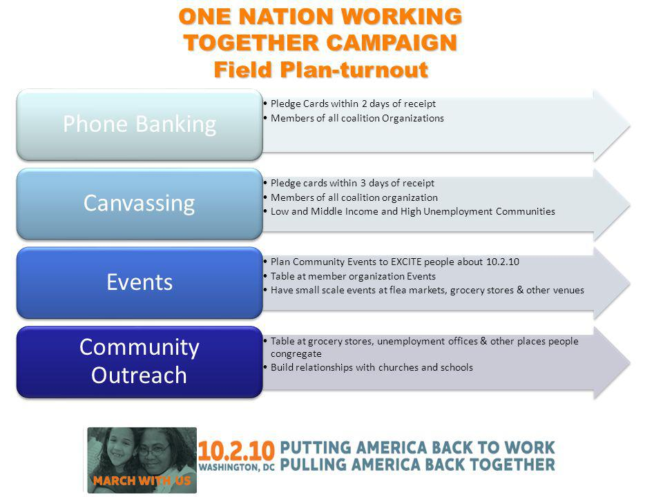 ONE NATION WORKING TOGETHER CAMPAIGN Field Plan-turnout Pledge Cards within 2 days of receipt Members of all coalition Organizations Phone Banking Pledge cards within 3 days of receipt Members of all coalition organization Low and Middle Income and High Unemployment Communities Canvassing Plan Community Events to EXCITE people about 10.2.10 Table at member organization Events Have small scale events at flea markets, grocery stores & other venues Events Table at grocery stores, unemployment offices & other places people congregate Build relationships with churches and schools Community Outreach