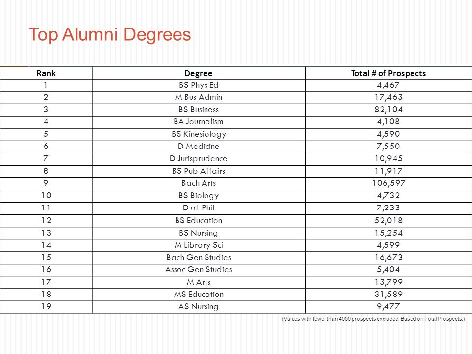 Top Alumni Degrees (Values with fewer than 4000 prospects excluded. Based on Total Prospects.) RankDegreeTotal # of Prospects 1BS Phys Ed4,467 2M Bus