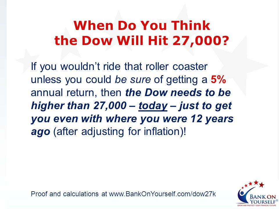 If you wouldnt ride that roller coaster unless you could be sure of getting a 5% annual return, then the Dow needs to be higher than 27,000 – today –