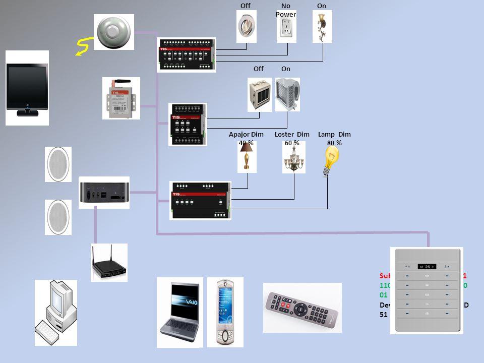 Subnet ID 1 1100100010 1 Device ID 91 Subnet ID 1 1100100010 1 Device ID 52 Subnet ID 1 110010001 01 Device ID 51 Subnet ID 1 1100100010 1 Device ID 124 OnNo Power Off OnOff Loster Dim 60 % Apajor Dim 40 % Lamp Dim 80 %