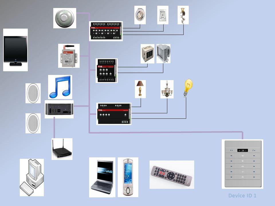 Device ID 1 Subnet ID 1 Device ID 124 11001000101