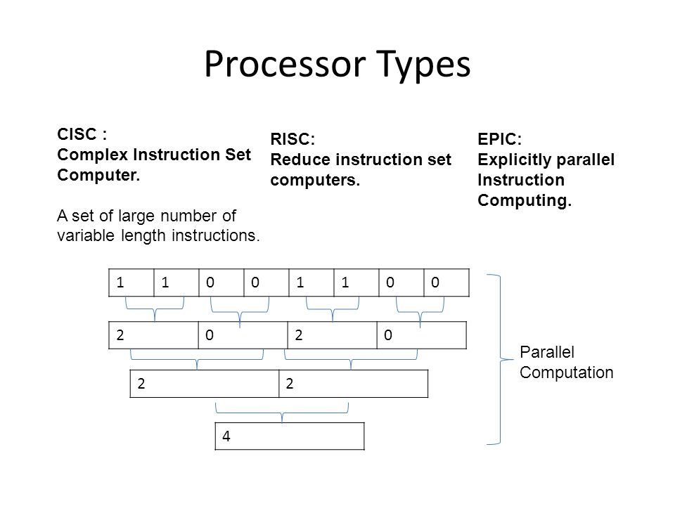 Processor Types CISC : Complex Instruction Set Computer. A set of large number of variable length instructions. RISC: Reduce instruction set computers