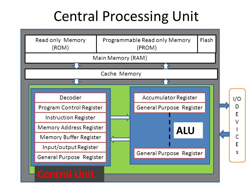 Central Processing Unit Main Memory (RAM) FlashProgrammable Read only Memory (PROM) Read only Memory (ROM) Cache Memory Decoder Program Control Register Instruction Register Memory Address Register Memory Buffer Register Input/output Register General Purpose Register Accumulator Register General Purpose Register I/O D E V I C E s ALU Control Unit
