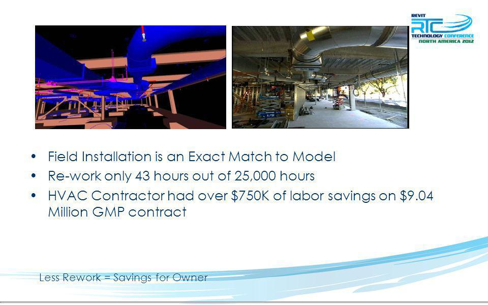 Less Rework = Savings for Owner Field Installation is an Exact Match to Model Re-work only 43 hours out of 25,000 hours HVAC Contractor had over $750K of labor savings on $9.04 Million GMP contract