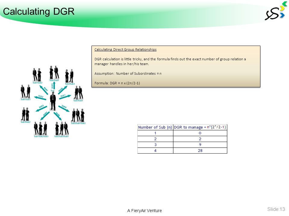 Calculating DGR A FieryAir Venture Slide:13 Calculating Direct Group Relationships DGR calculation is little tricky, and the formula finds out the exact number of group relation a manager handles in her/his team.