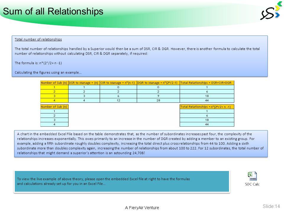 Sum of all Relationships A FieryAir Venture Slide:14 Total number of relationships The total number of relationships handled by a Superior would then be a sum of DSR, CIR & DGR.
