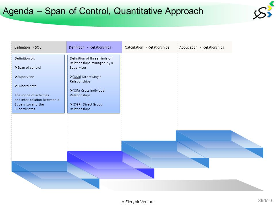 Agenda – Span of Control, Quantitative Approach A FieryAir Venture Slide:4 Definition - RelationshipsDefinition - SOCCalculation - RelationshipsApplication - Relationships The Formulas to calculate the three kinds of Relationships that a Manager handles.