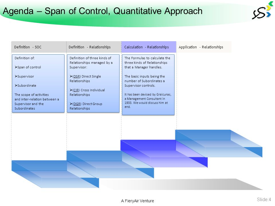 Agenda – Span of Control, Quantitative Approach A FieryAir Venture Slide:5 Definition - RelationshipsDefinition - SOCCalculation - RelationshipsApplication - Relationships There are various ways that the concept of SOC can be put to use for enhancing Management role and comparing current and future workload of Supervisors.