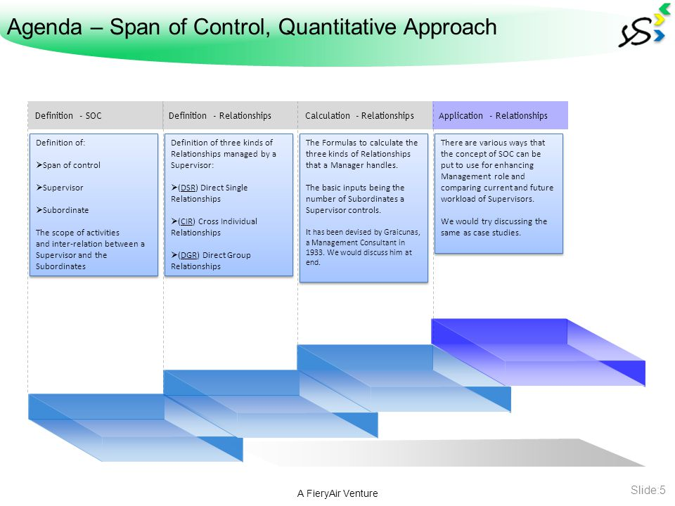 Span of Control – Definition A FieryAir Venture Slide:6 Span of Control is defined as the Ratio of Subordinates to one Superior.