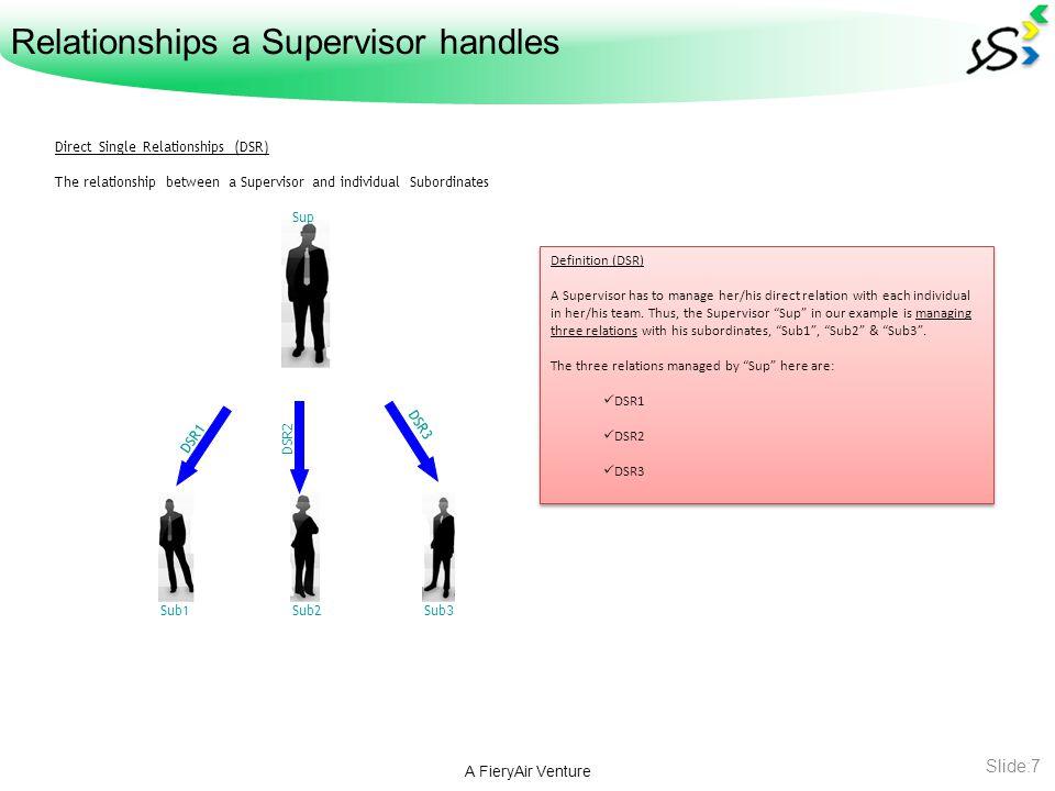 Relationships a Supervisor handles contd… A FieryAir Venture Slide:8 Cross Individual Relationships (CIR) The relationship between each individual subordinates, in both ways.