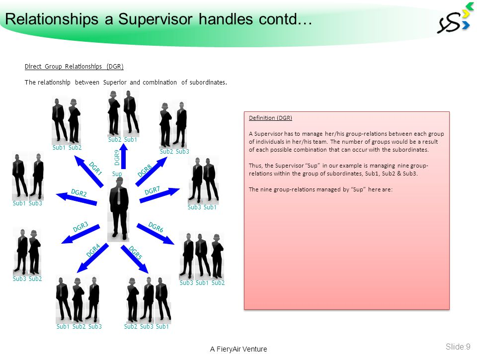 Next step after the Theory… A FieryAir Venture Slide:10 Calculation & Application After defining the theory of Relationships a Manager handles, we would discuss the practical aspect of the same.