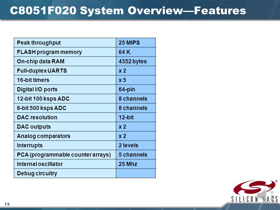 12 C8051F020 System Overview The Silicon Labs C8051F020 is a fully integrated mixed-signal system-on-a-chip microcontroller available in a 100-pin package Mixed-Signal Contains both digital and analog peripherals System-on-a-chip (SOC) Integrates memory, CPU, peripherals, and clock generator in a single package