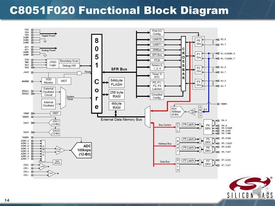 13 C8051F020 System OverviewFeatures Peak throughput25 MIPS FLASH program memory64 K On-chip data RAM4352 bytes Full-duplex UARTSx 2 16-bit timersx 5 Digital I/O ports64-pin 12-bit 100 ksps ADC8 channels 8-bit 500 ksps ADC8 channels DAC resolution12-bit DAC outputsx 2 Analog comparatorsx 2 Interrupts2 levels PCA (programmable counter arrays)5 channels Internal oscillator25 Mhz Debug circuitry