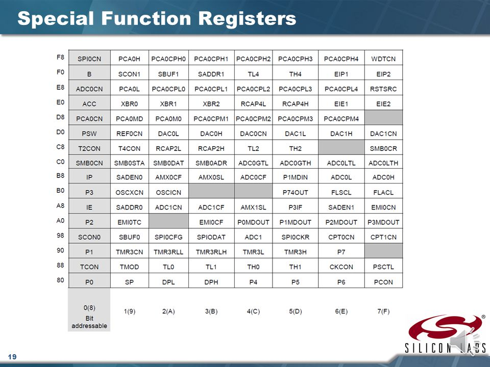 18 Special Function Registers SFRs provide control and data exchange with the microcontrollers resources and peripherals The C8051F020 duplicates the