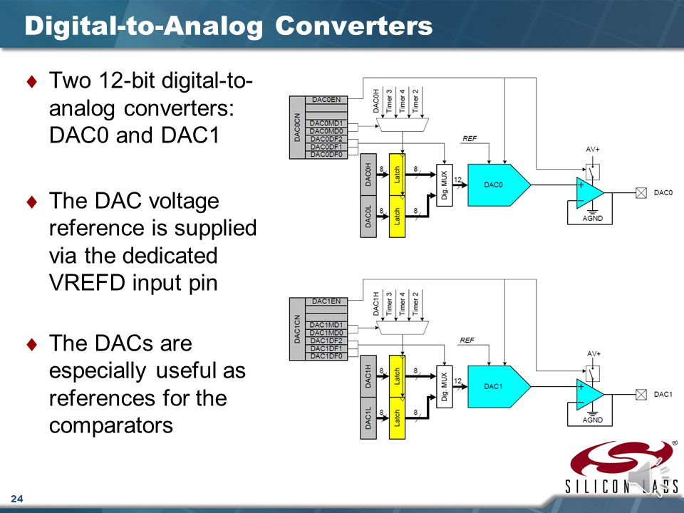 23 8-Bit Analog-to-Digital Converter (ADC1) On-board 8-bit SAR analog-to-digital converter (ADC1) Port 1 can be configured for analog input 8-channel input multiplexer and programmable gain amplifier The ADC is configurable via its configuration SFRs